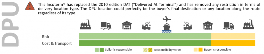 A visual representation of the new 2020 Incoterm DPU, Delivered at Place Unloaded, extract from our Incoterms® training