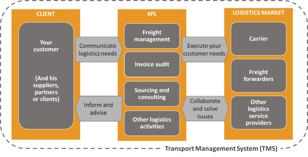 A simplified 4PL process used on our logistics training blog