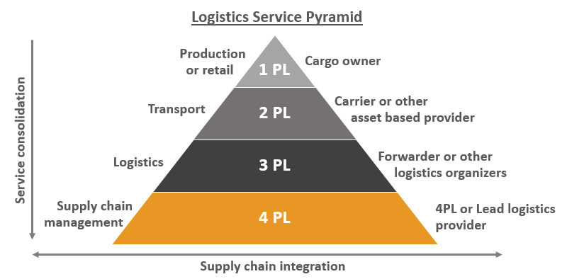 4PL,4th party logistics provider pyramid, used on our logistics training blog