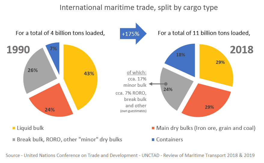 A chart showing the split of international trade by cargo type in 1990 and 2018. Based on UNCTAD data