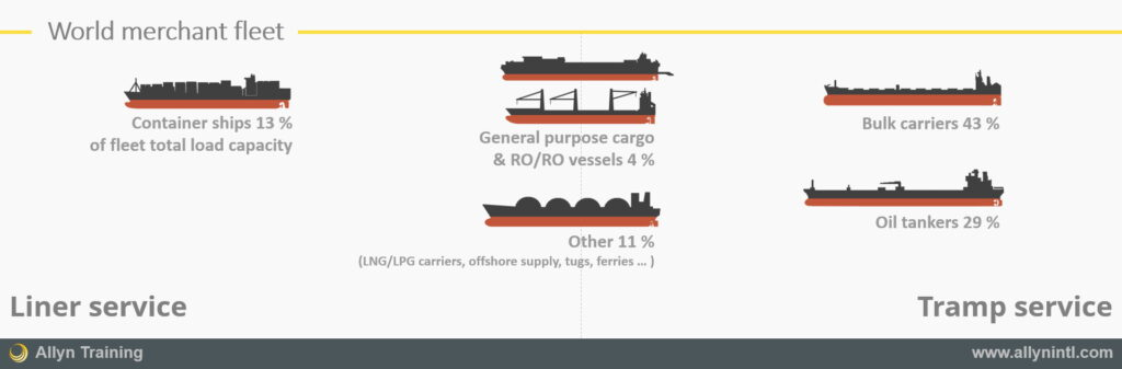 A graphic representing the various vessels of the world merchant fleet and their split by vessel type and service (liner versus tramp)