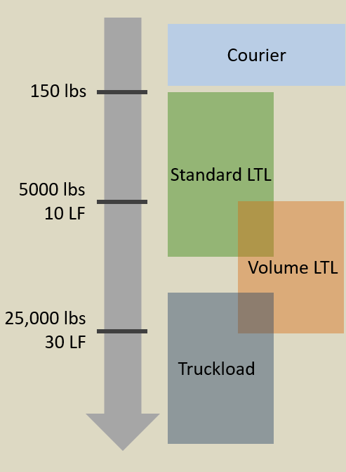 TL, FTL or LTL selection diagram. Select the best mode - Full Truckload or Less-Than-Truckload - in function of your cargo weight and linear footage.