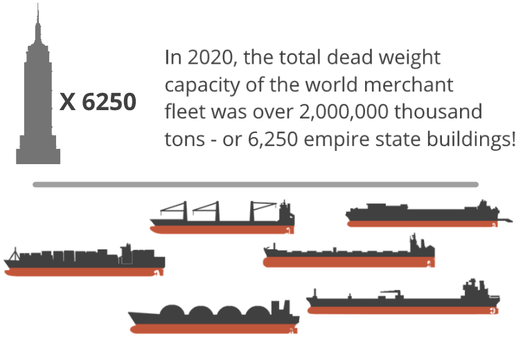 The 2020 world merchant fleet put in perspective - the dead weight capacity was equivalent to 6250 empire state buildings