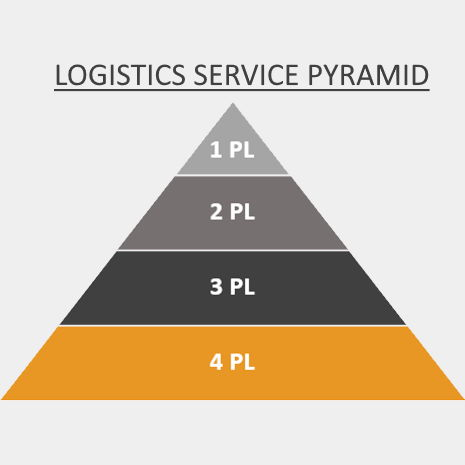 4P pyramid icon four our article on fourth party logistics