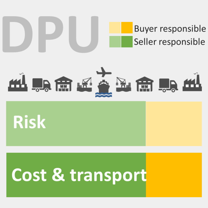 A visual representation of the new 2020 Incoterm DPU, Delivered at Place Unloaded. Extract from our Incoterms training.