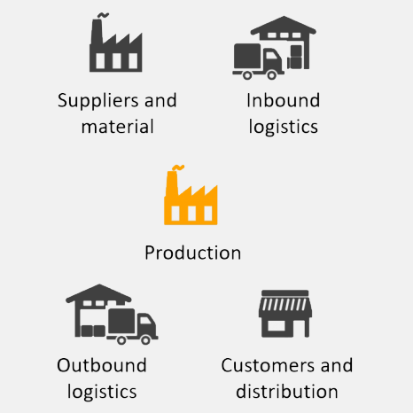 An icon to illustrate our article on the supply chain and its major flow