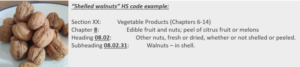 Shelled walnuts customs classification, they are classified under the Harmonized System code 080231